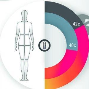 VelaShape III ⋆ Remodelează silueta ⋆ reduce celulita ⋆ Natural Beauty